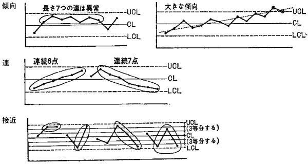 X,R 管理図でのパターンチェック例